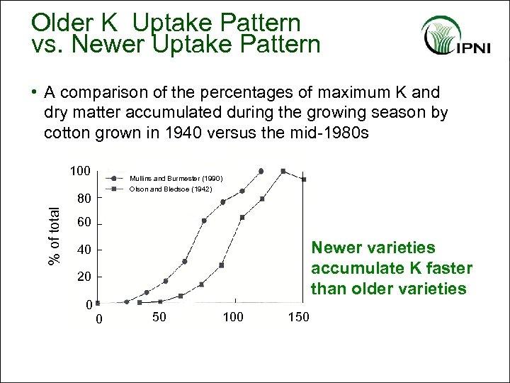 Older K Uptake Pattern vs. Newer Uptake Pattern • A comparison of the percentages