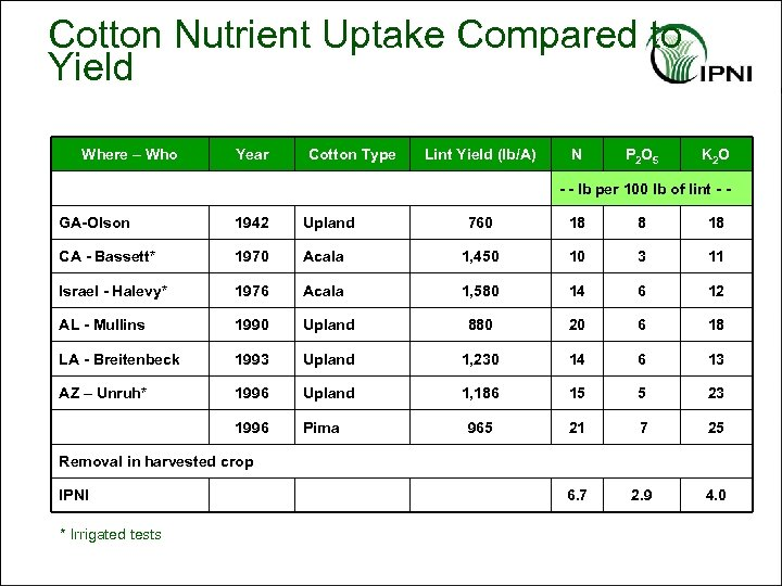 Cotton Nutrient Uptake Compared to Yield Where – Who Year Cotton Type Lint Yield