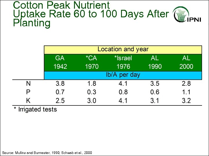 Cotton Peak Nutrient Uptake Rate 60 to 100 Days After Planting Source: Mullins and
