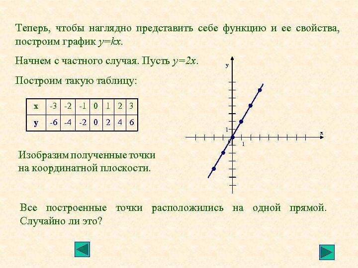 Теперь, чтобы наглядно представить себе функцию и ее свойства, построим график у=kx. Начнем с