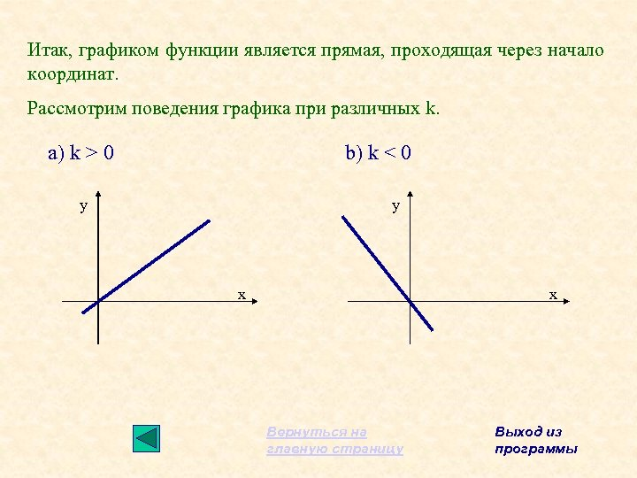 Итак, графиком функции является прямая, проходящая через начало координат. Рассмотрим поведения графика при различных