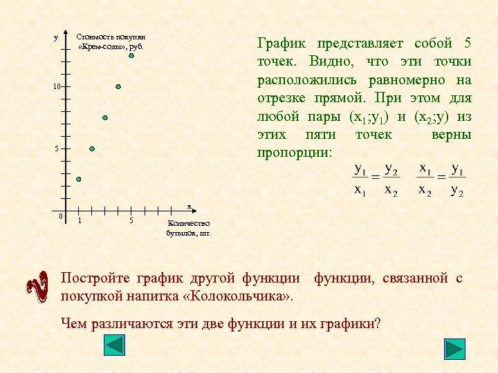 Стоимость покупки «Крем-соды» , руб. у График представляет собой 5 точек. Видно, что эти