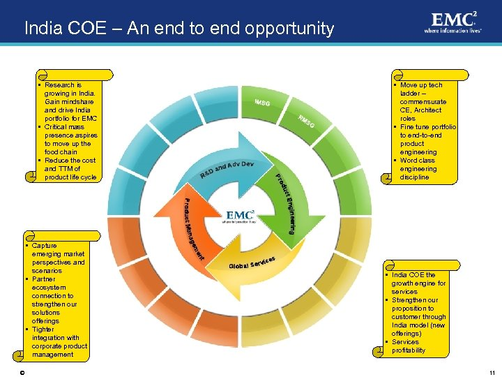 India COE – An end to end opportunity • Research is growing in India.