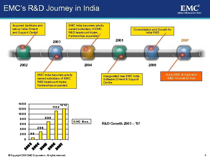 EMC's R&D Journey in India Acquired San. Ware and set-up India D'ment and Support