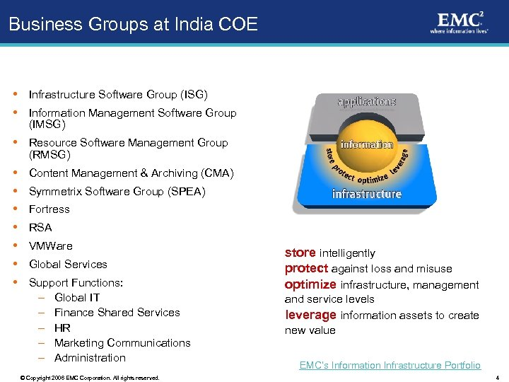 Business Groups at India COE Infrastructure Software Group (ISG) Information Management Software Group (IMSG)