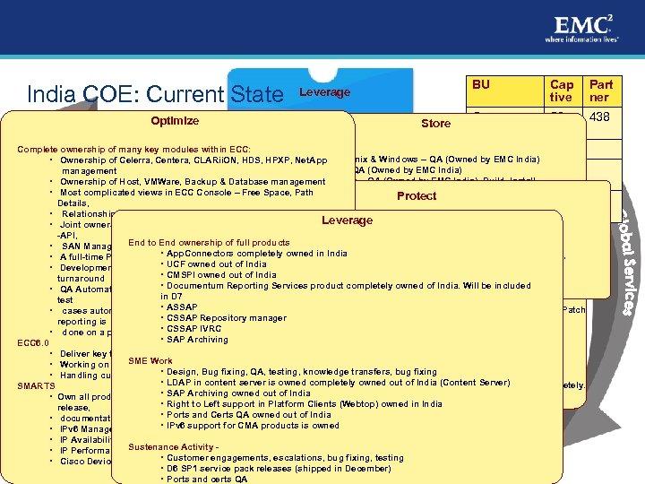 India COE: Current State Optimize BU BU Leverage Captive Partner Store Cap tive Part