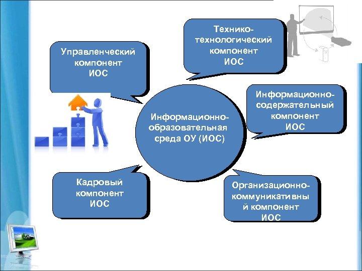 Управленческий компонент ИОС Техникотехнологический компонент ИОС Информационнообразовательная среда ОУ (ИОС) Кадровый компонент ИОС Информационносодержательный