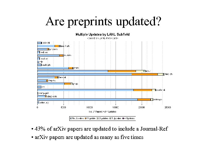 Are preprints updated? • 43% of ar. Xiv papers are updated to include a