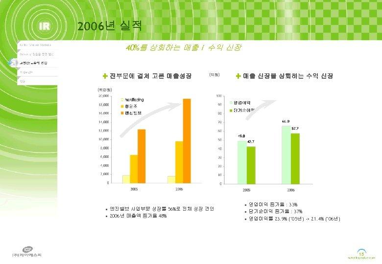 2006년 실적 40%를 상회하는 매출 / 수익 신장 전부문에 걸쳐 고른 매출성장 (억원) 매출