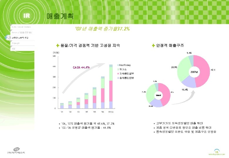 매출계획 ' 07년 매출액 증가율 37. 2% 품질/가격 경쟁력 기반 고성장 지속 안정적 매출구조