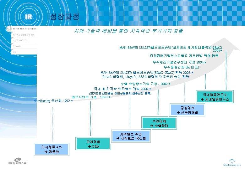성장과정 자체 기술력 배양을 통한 지속적인 부가가치 창출 MAN B&W와 SULZER밸브제조승인(세계최초 세계최대출력의 98 MC)