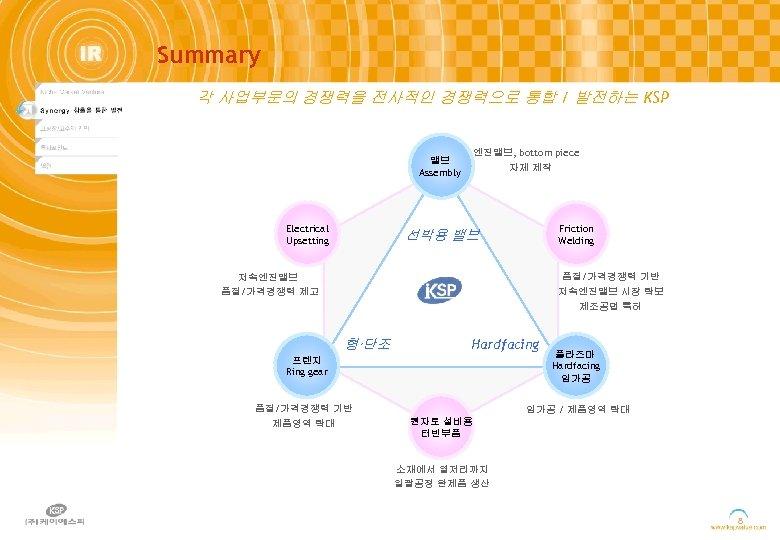Summary 각 사업부문의 경쟁력을 전사적인 경쟁력으로 통합 / 발전하는 KSP 밸브 Assembly Electrical Upsetting