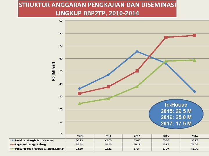 STRUKTUR ANGGARAN PENGKAJIAN DISEMINASI LINGKUP BBP 2 TP, 2010 -2014 90 80 70 Rp