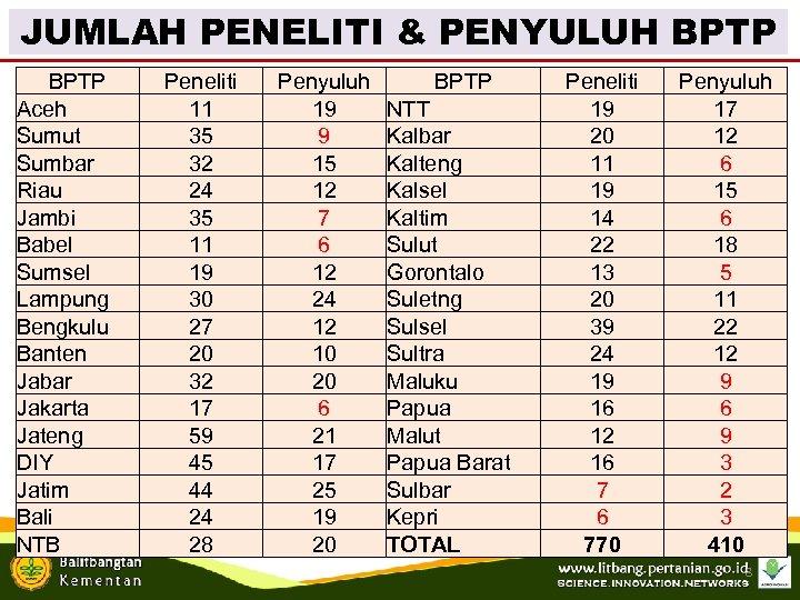 JUMLAH PENELITI & PENYULUH BPTP Aceh Sumut Sumbar Riau Jambi Babel Sumsel Lampung Bengkulu