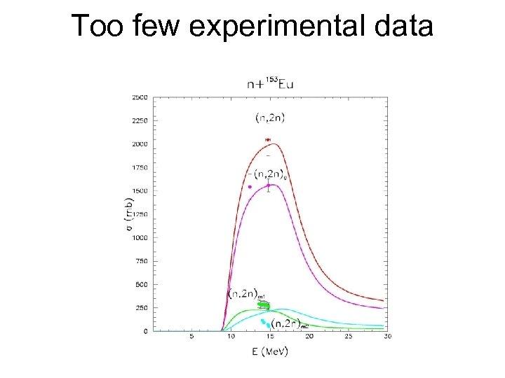 Too few experimental data