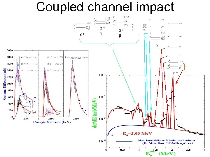 Coupled channel impact