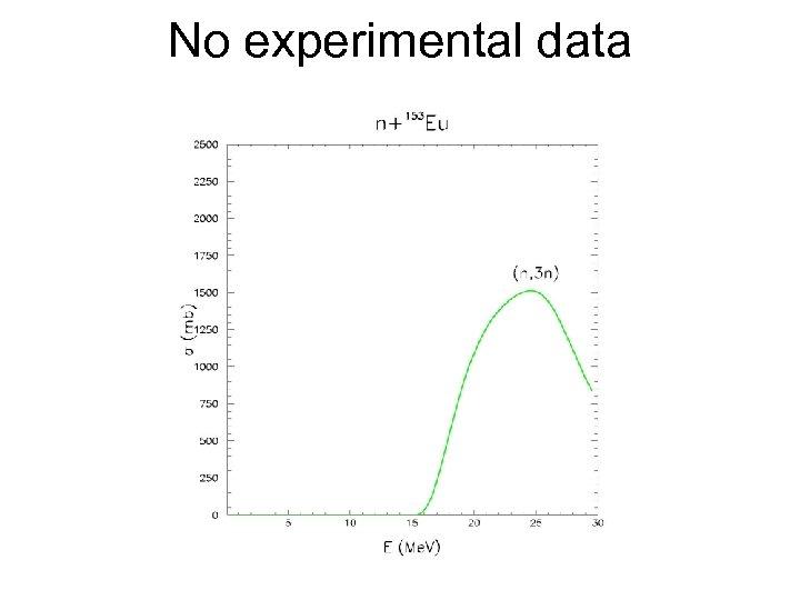 No experimental data