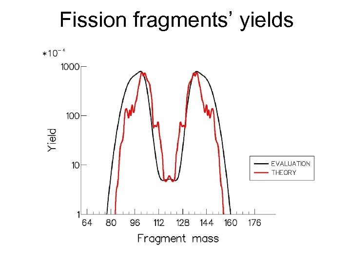 Fission fragments' yields