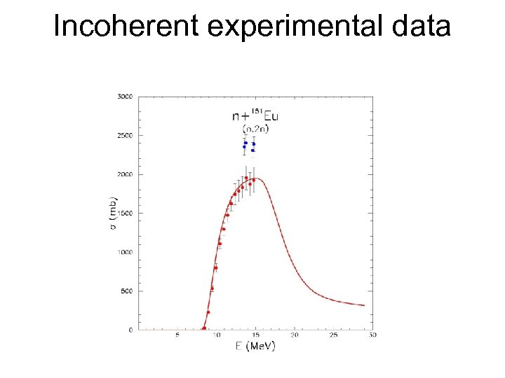 Incoherent experimental data