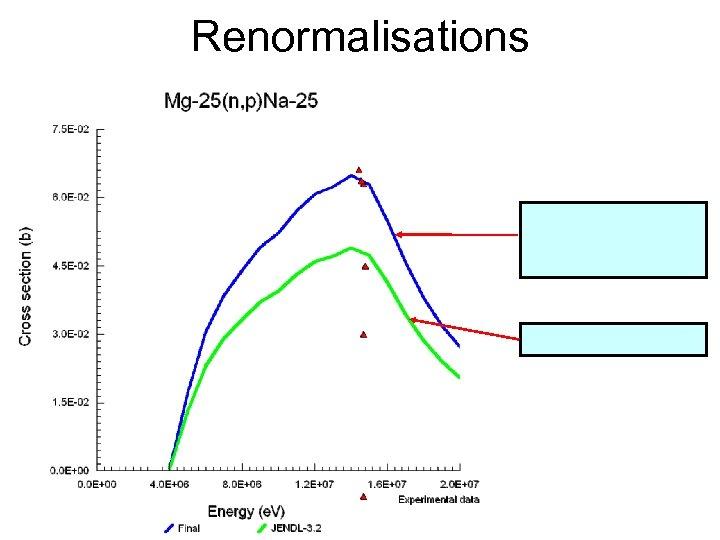 Renormalisations