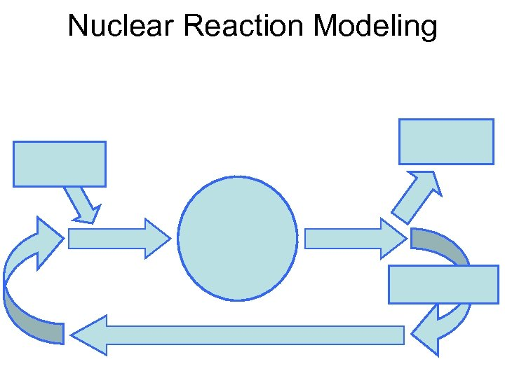 Nuclear Reaction Modeling