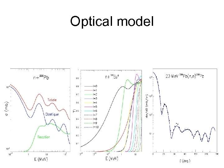 Optical model