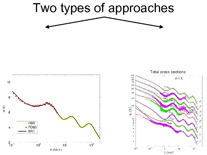 Two types of approaches Total cross sections
