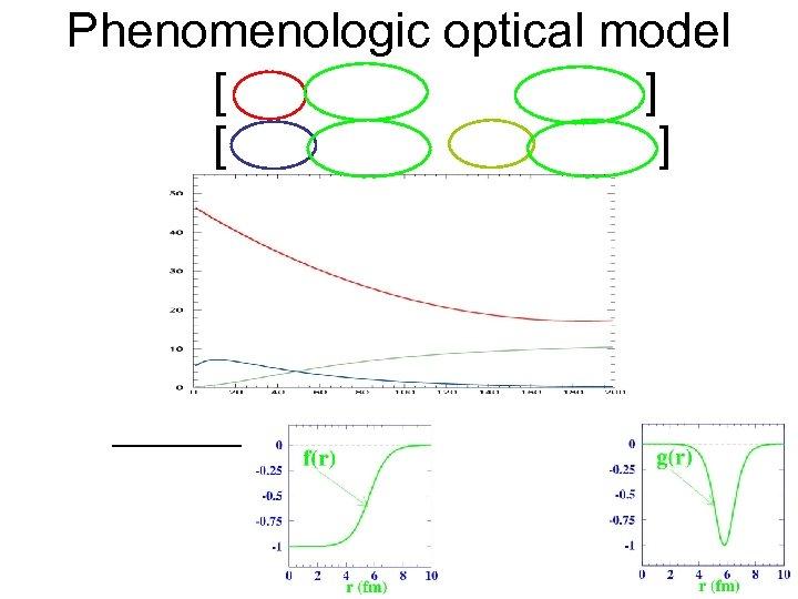 Phenomenologic optical model [ ]