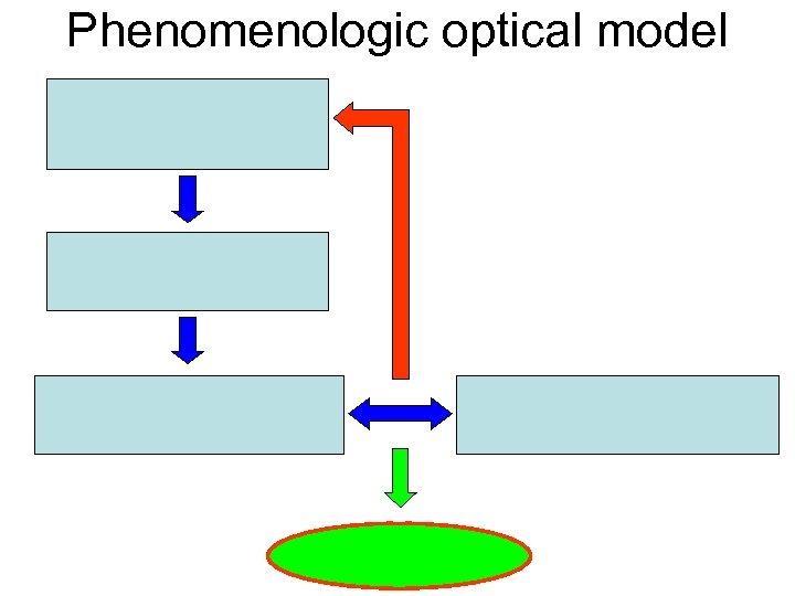 Phenomenologic optical model