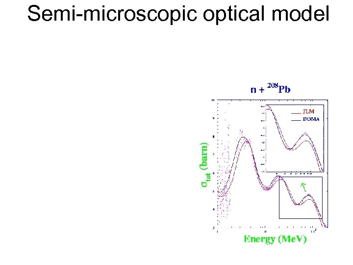 Semi-microscopic optical model