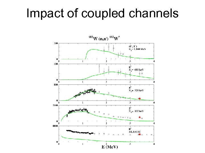 Impact of coupled channels
