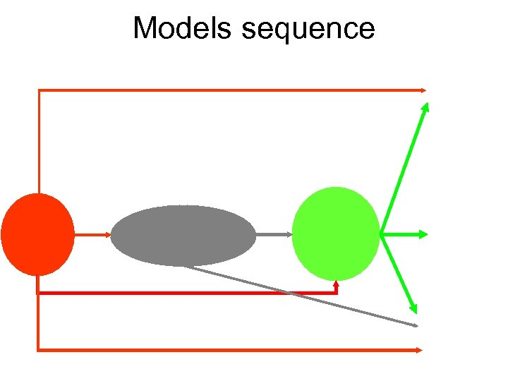Models sequence