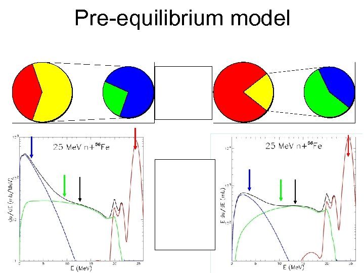 Pre-equilibrium model