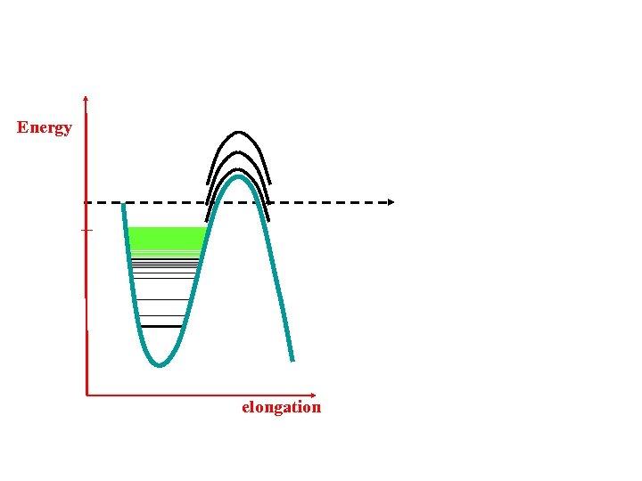 Energy elongation