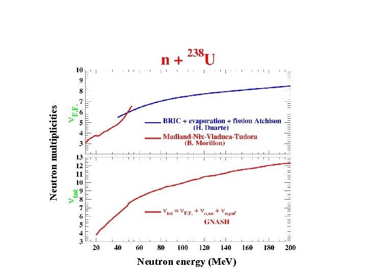 Neutron energy (Me. V) Neutron multiplicities