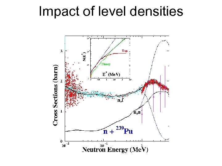 Impact of level densities