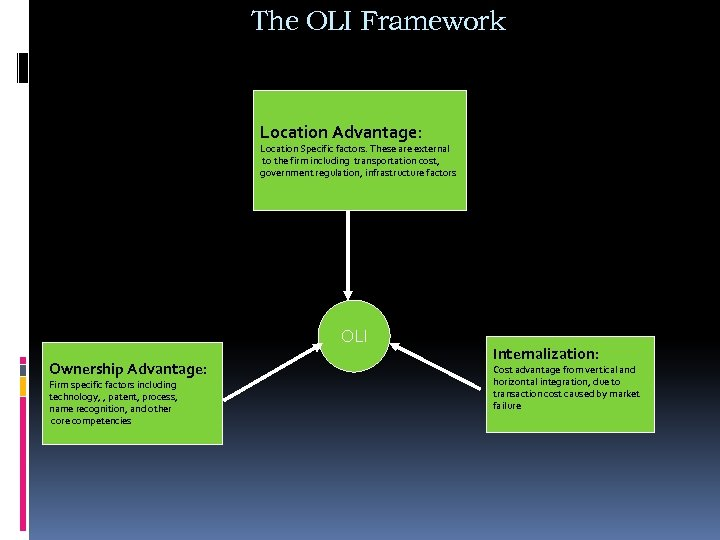 The OLI Framework Location Advantage: Location Specific factors. These are external to the firm