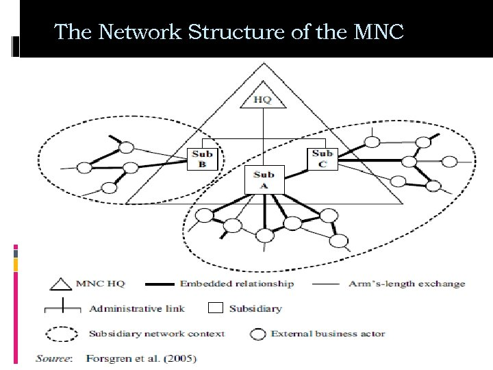 The Network Structure of the MNC