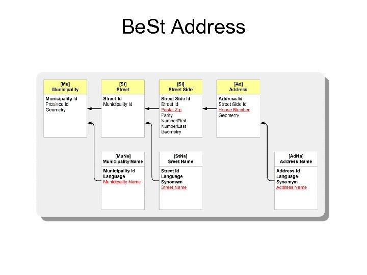 Be. St Address