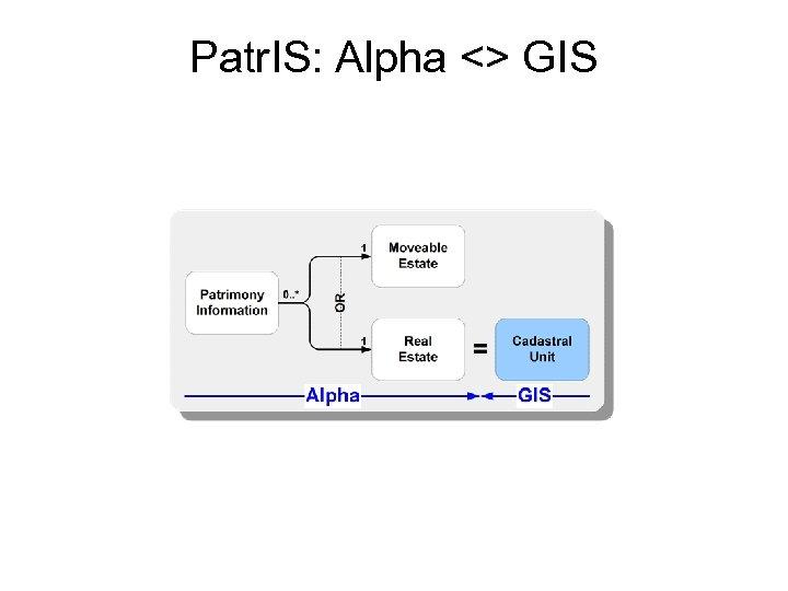 Patr. IS: Alpha <> GIS