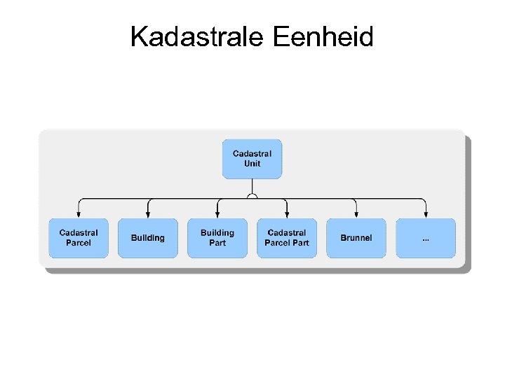 Kadastrale Eenheid