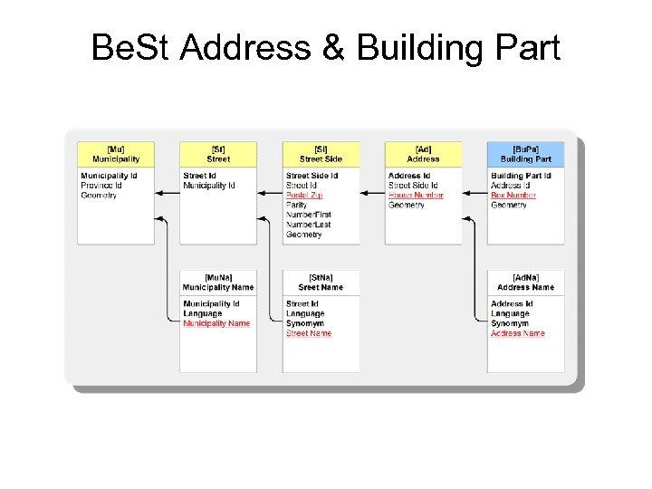 Be. St Address & Building Part