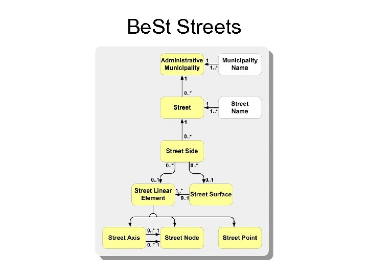 Be. St Streets