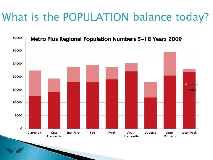 What is the POPULATION balance today? 35000 Metro Plus Regional Population Numbers 5 -18