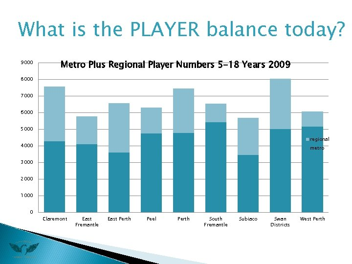 What is the PLAYER balance today? 9000 Metro Plus Regional Player Numbers 5 -18