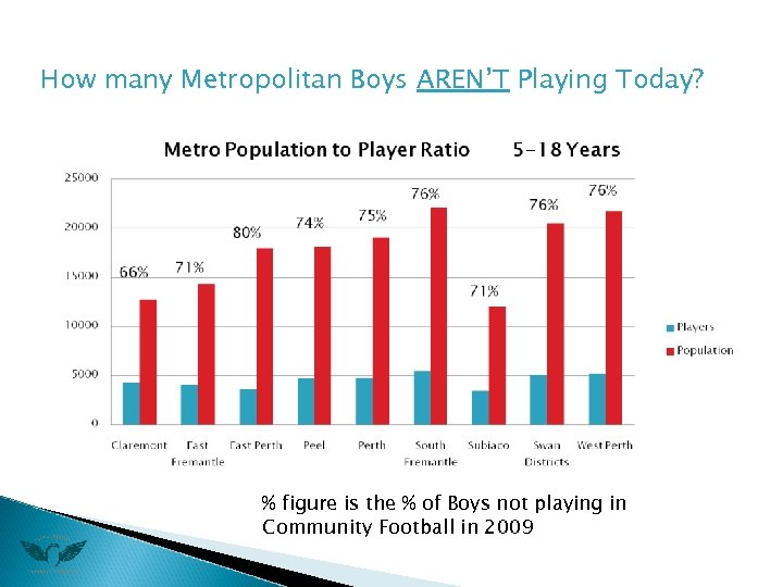 How many Metropolitan Boys AREN'T Playing Today? % figure is the % of Boys
