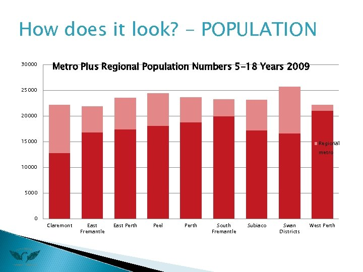 How does it look? - POPULATION 30000 Metro Plus Regional Population Numbers 5 -18