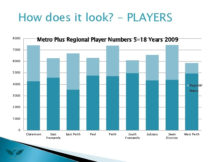 How does it look? - PLAYERS 8000 Metro Plus Regional Player Numbers 5 -18