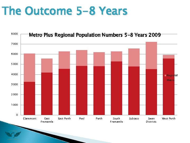 The Outcome 5 -8 Years 8000 Metro Plus Regional Population Numbers 5 -8 Years
