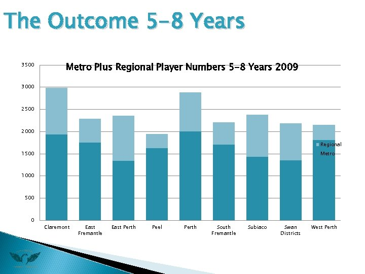 The Outcome 5 -8 Years 3500 Metro Plus Regional Player Numbers 5 -8 Years